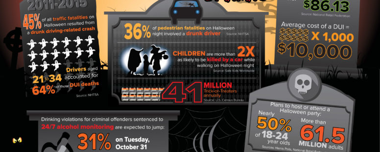 infographic uncovers scary truth of halloween drinking innovative monitoring network