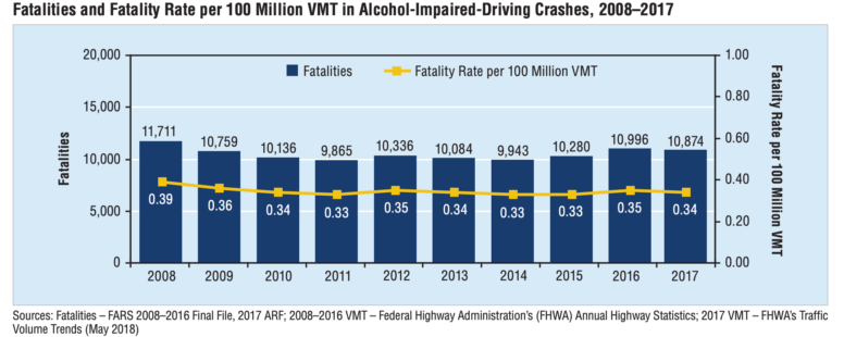 Drunk Driving Deaths >> Alcohol Facts Archives Innovative Monitoring Network